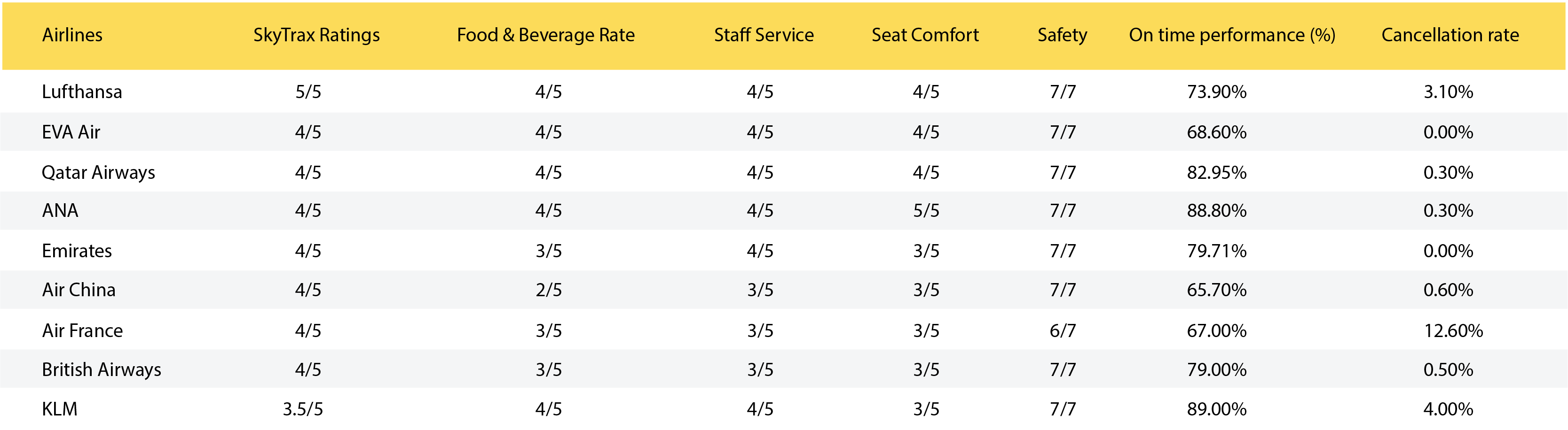 Airlines Rating