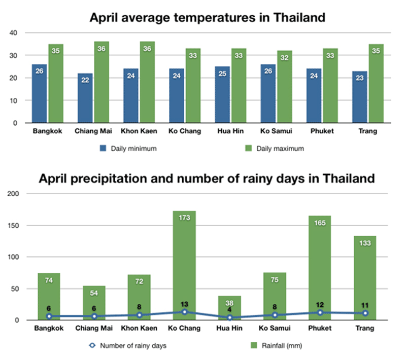 Thailand weather in popular attractions